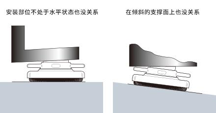 即使设置场所倾斜,亦可设置 (LP系列、LPN系列)