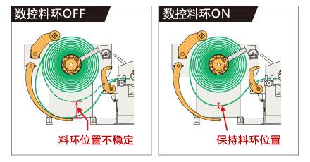 新技术:数控料环制御